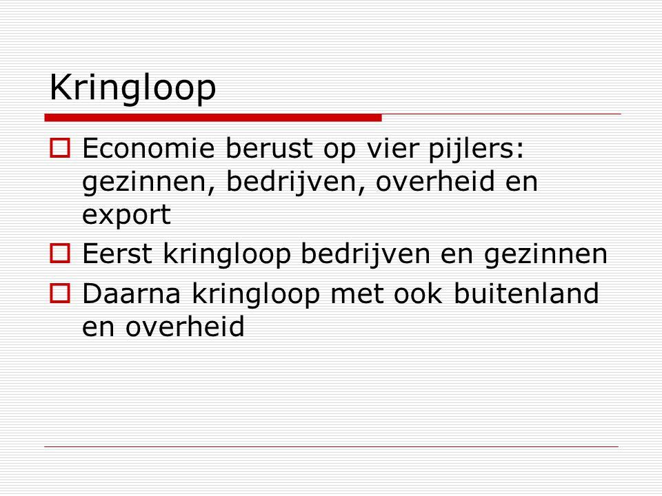 Kringloop Economie berust op vier pijlers: gezinnen, bedrijven, overheid en export. Eerst kringloop bedrijven en gezinnen.