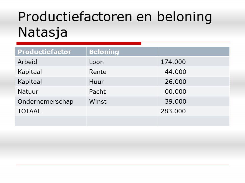 Productiefactoren en beloning Natasja