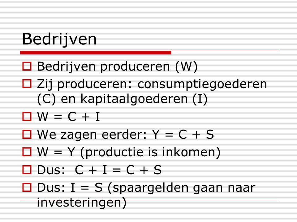 Bedrijven Bedrijven produceren (W)