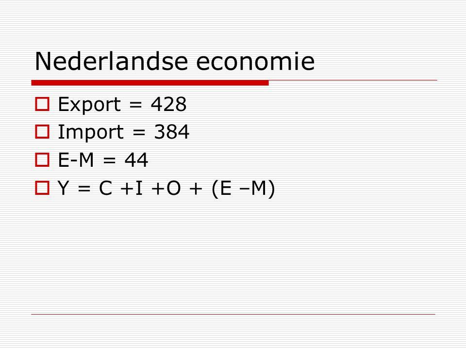 Nederlandse economie Export = 428 Import = 384 E-M = 44
