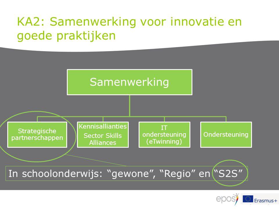 KA2: Samenwerking voor innovatie en goede praktijken