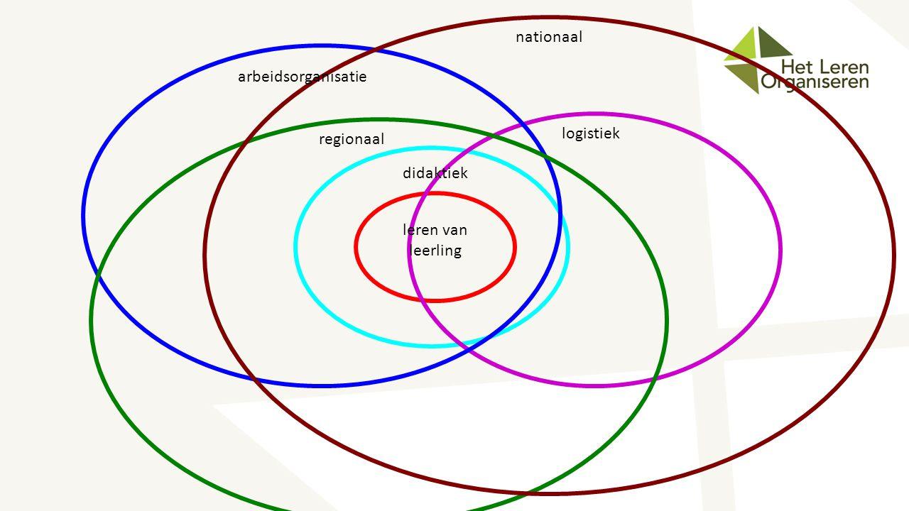 nationaal arbeidsorganisatie logistiek regionaal didaktiek leren van leerling