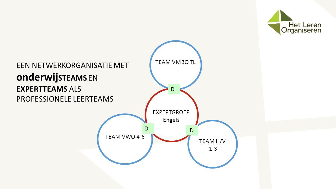 TEAM VMBO TL EEN NETWERKORGANISATIE MET onderwijSTEAMS EN EXPERTTEAMS ALS PROFESSIONELE LEERTEAMS. D.