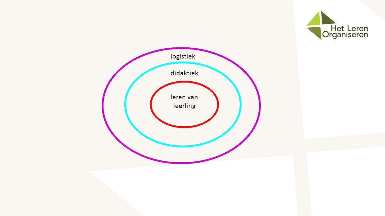 logistiek didaktiek leren van leerling