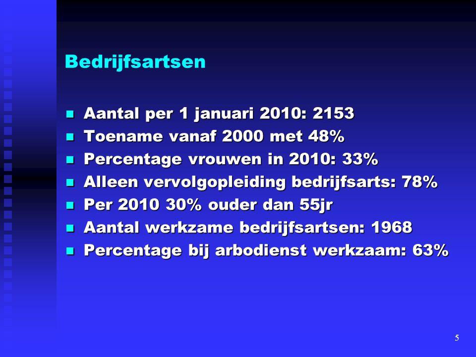 Bedrijfsartsen Aantal per 1 januari 2010: 2153