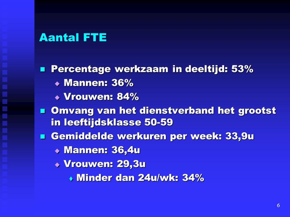 Aantal FTE Percentage werkzaam in deeltijd: 53% Mannen: 36%