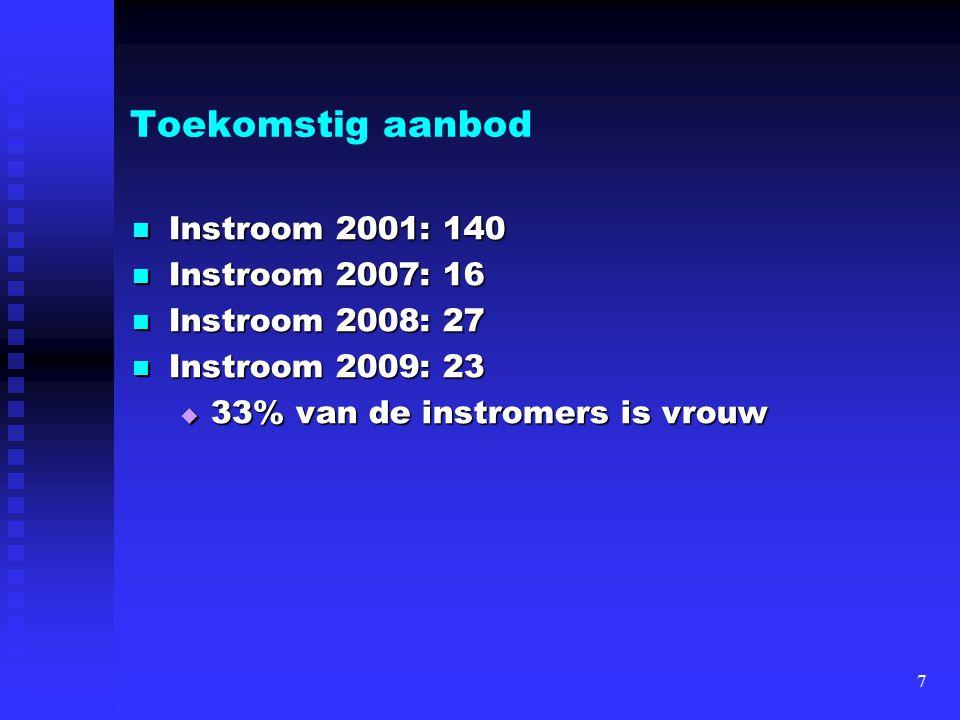 Toekomstig aanbod Instroom 2001: 140 Instroom 2007: 16