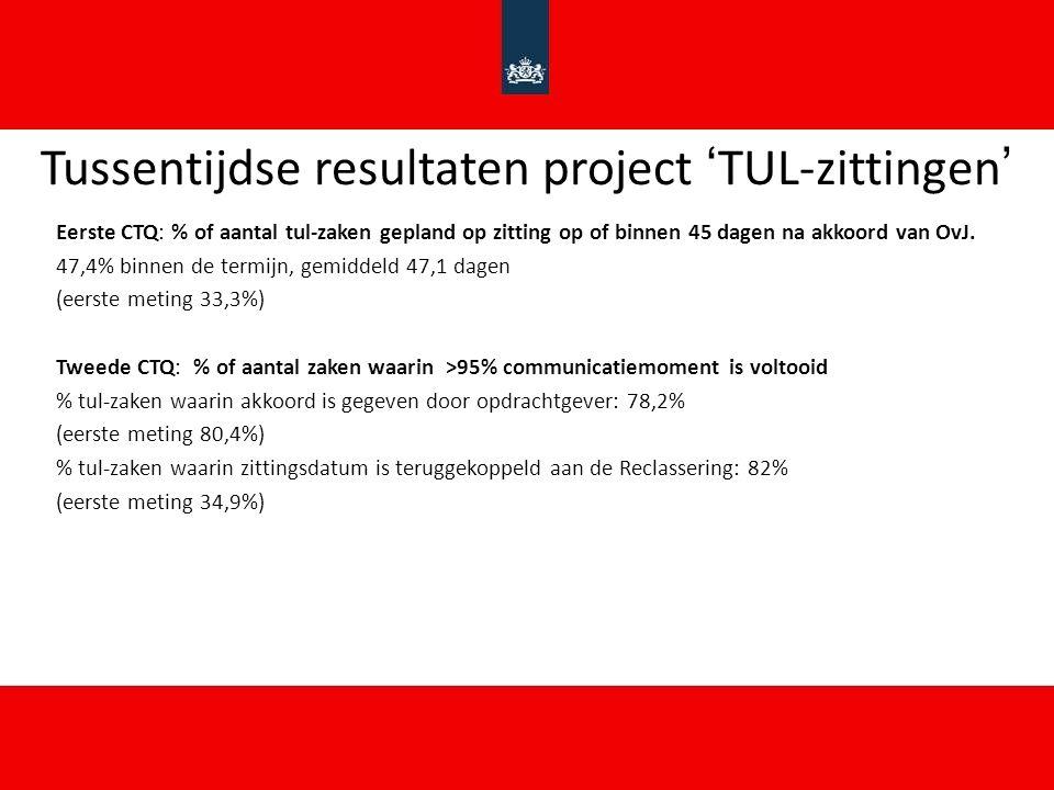 Tussentijdse resultaten project 'TUL-zittingen'