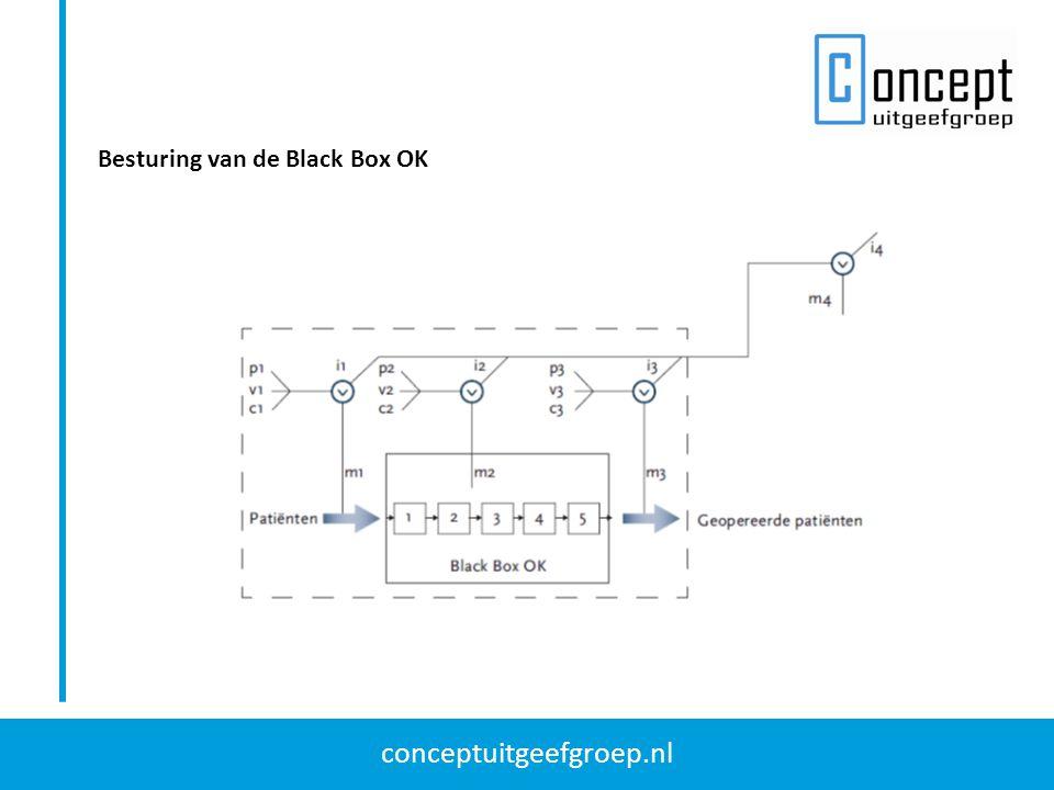 Besturing van de Black Box OK