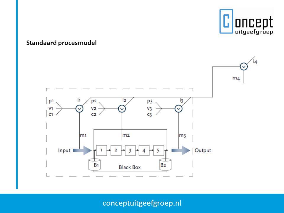 Standaard procesmodel