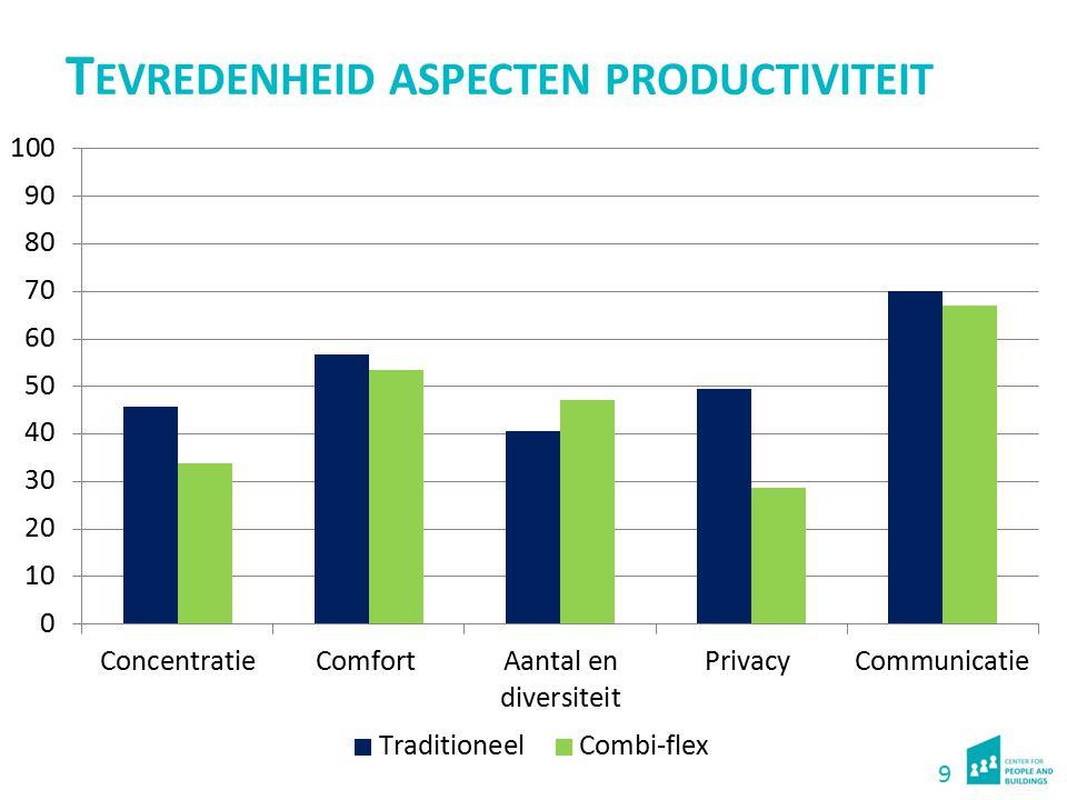 Ontevredenheid aspecten productiviteit