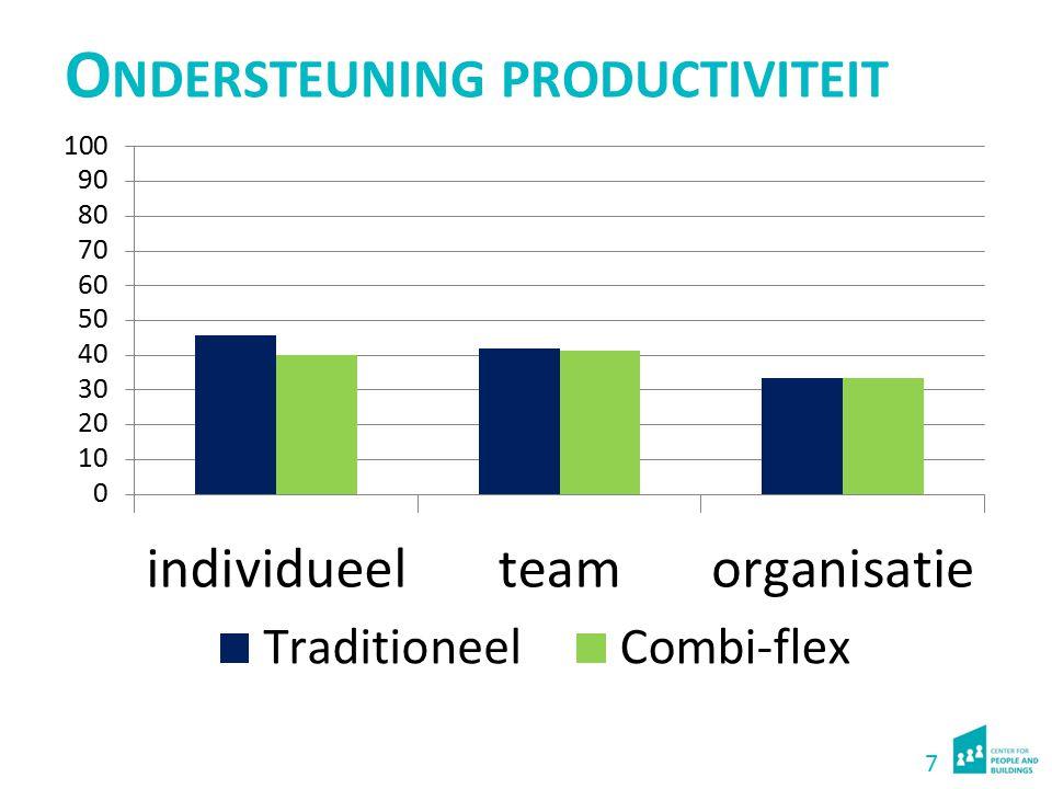 Ondersteuning productiviteit