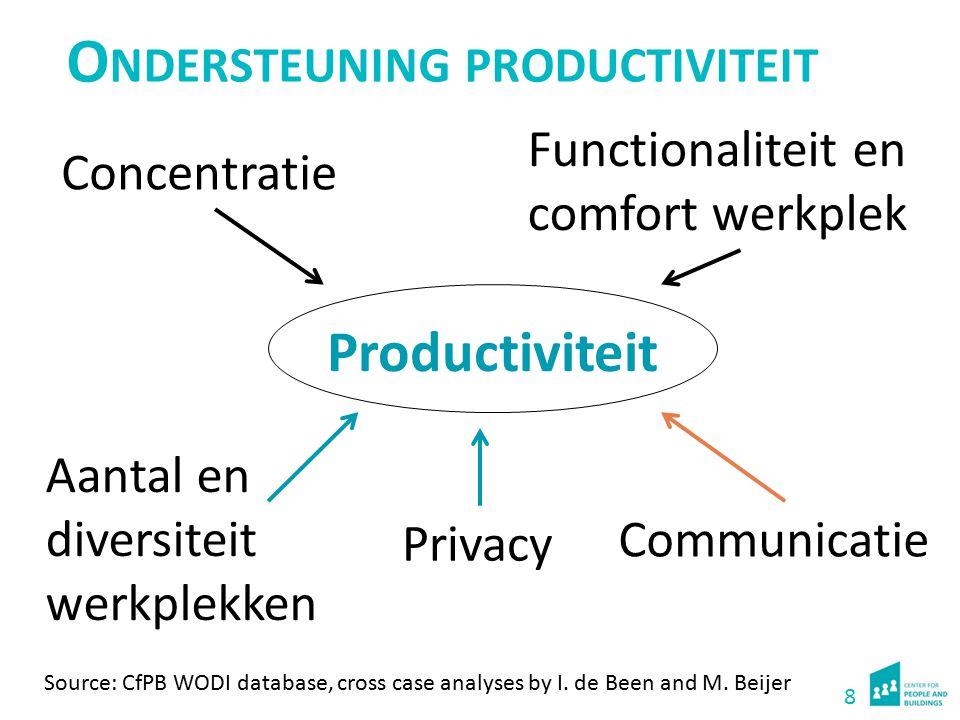 Tevredenheid aspecten productiviteit