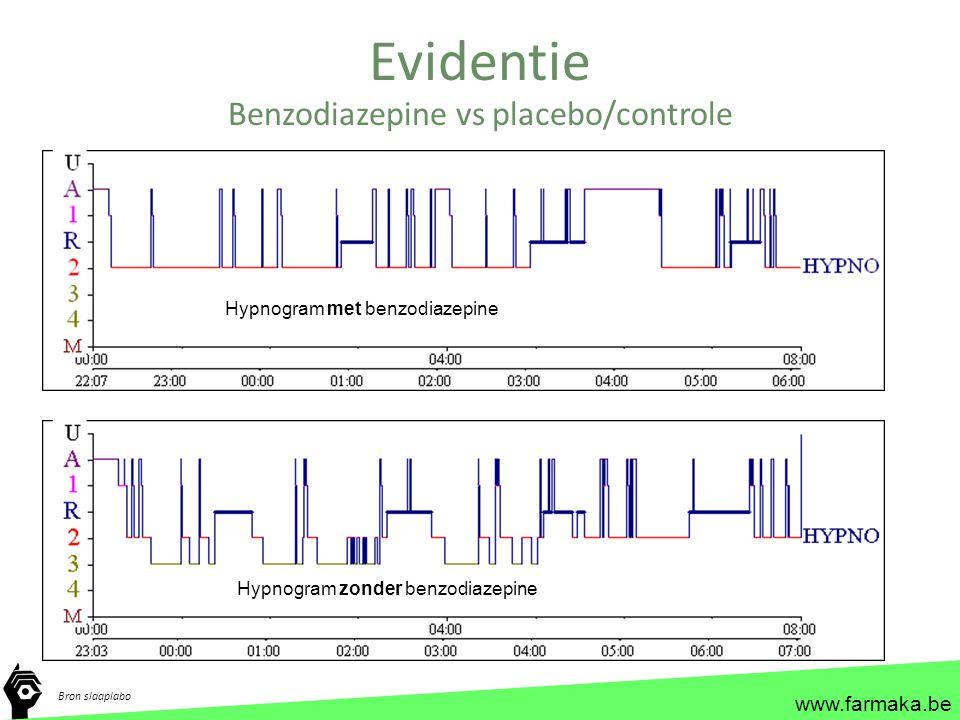 Benzodiazepine vs placebo/controle