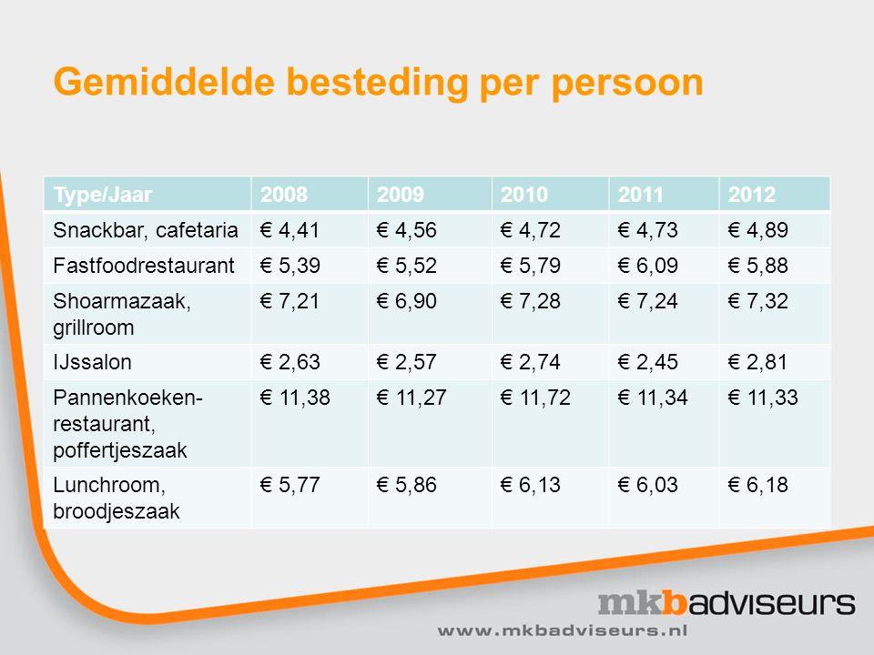 Gemiddelde besteding per persoon