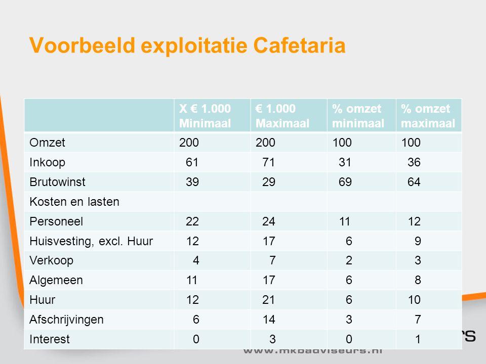 Voorbeeld exploitatie Cafetaria