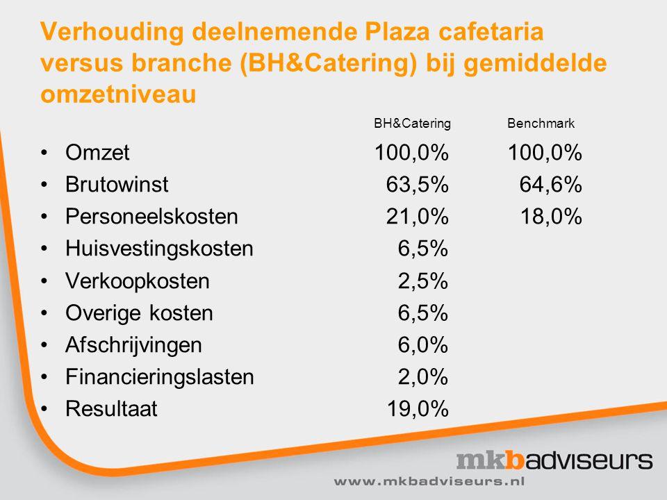 Verhouding deelnemende Plaza cafetaria versus branche (BH&Catering) bij gemiddelde omzetniveau