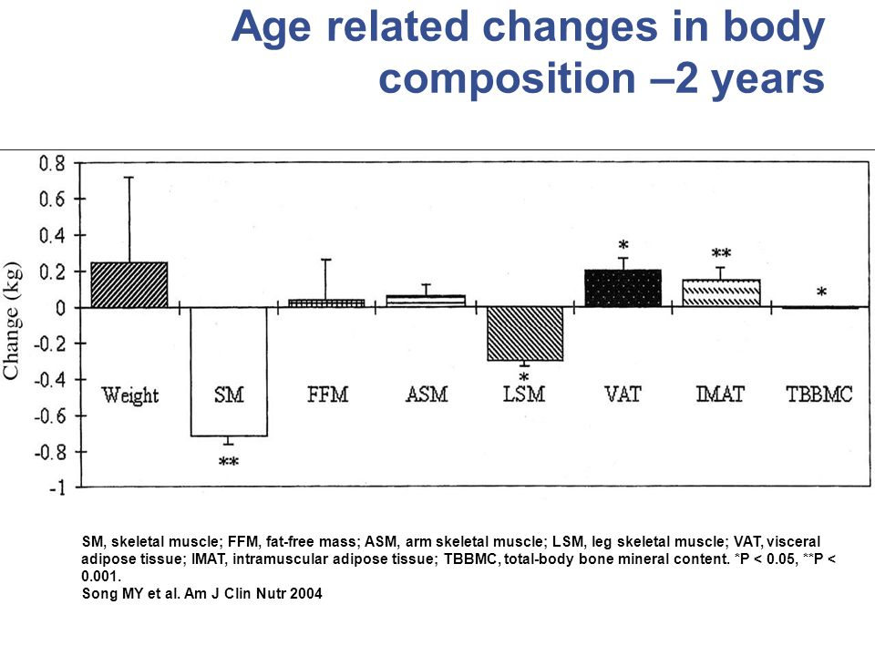 Age related changes in body composition –2 years