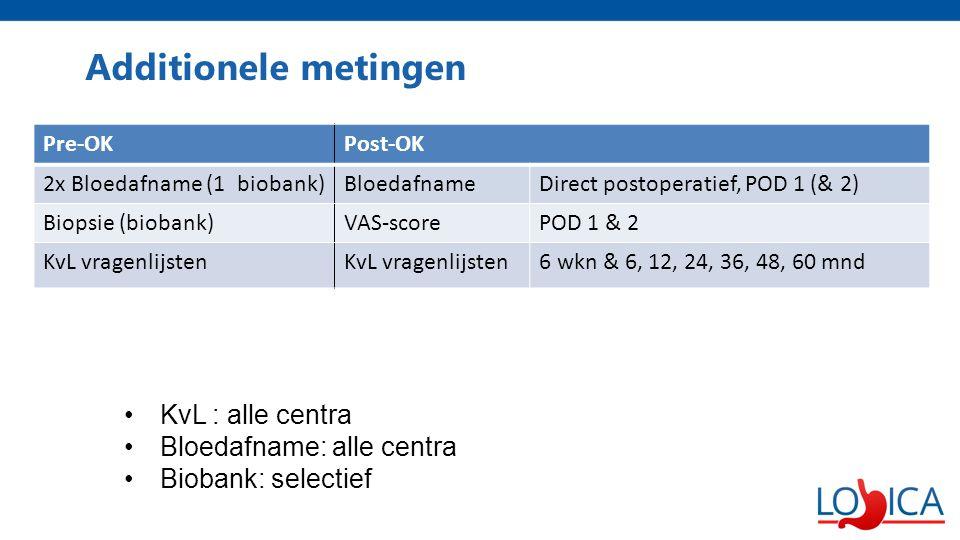 Additionele metingen KvL : alle centra Bloedafname: alle centra