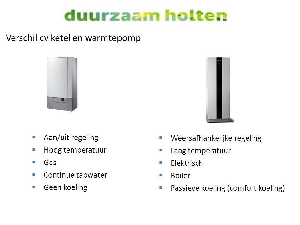 Verschil cv ketel en warmtepomp