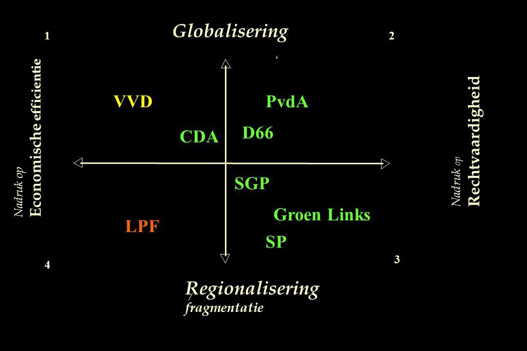 Globalisering Regionalisering VVD PvdA D66 CDA SGP Groen Links LPF SP