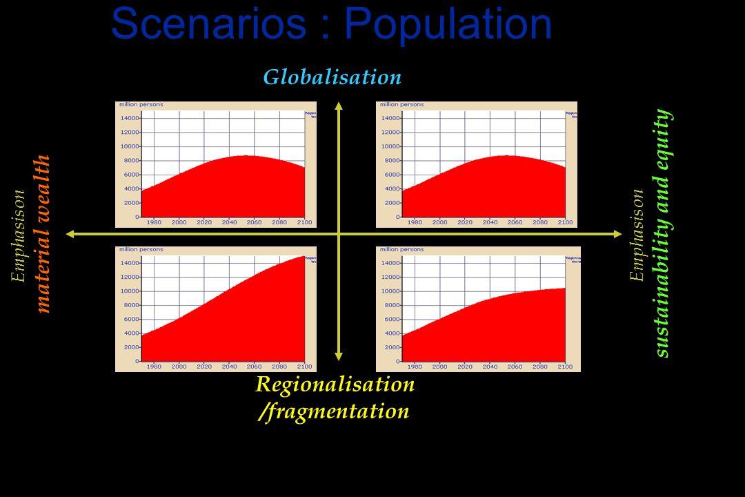 Scenarios : Population