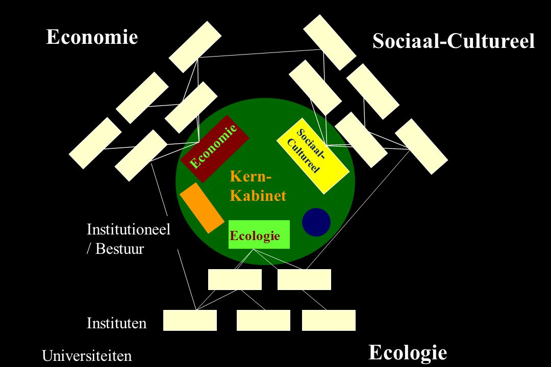 Economie Sociaal-Cultureel Ecologie Kern- Kabinet Institutioneel