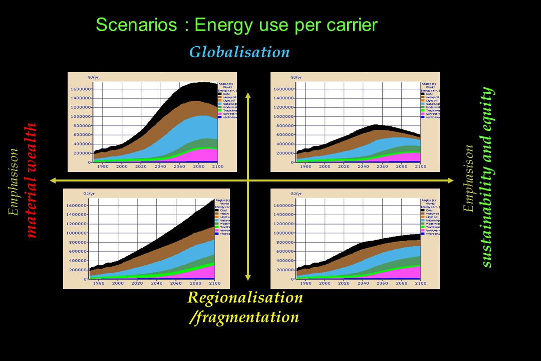 Scenarios : Energy use per carrier