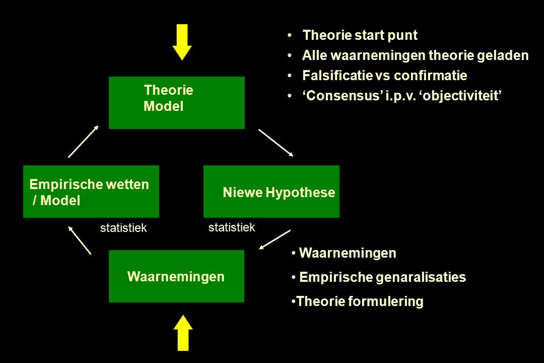 Alle waarnemingen theorie geladen Falsificatie vs confirmatie