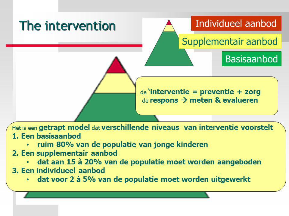 The intervention Individueel aanbod Supplementair aanbod Basisaanbod