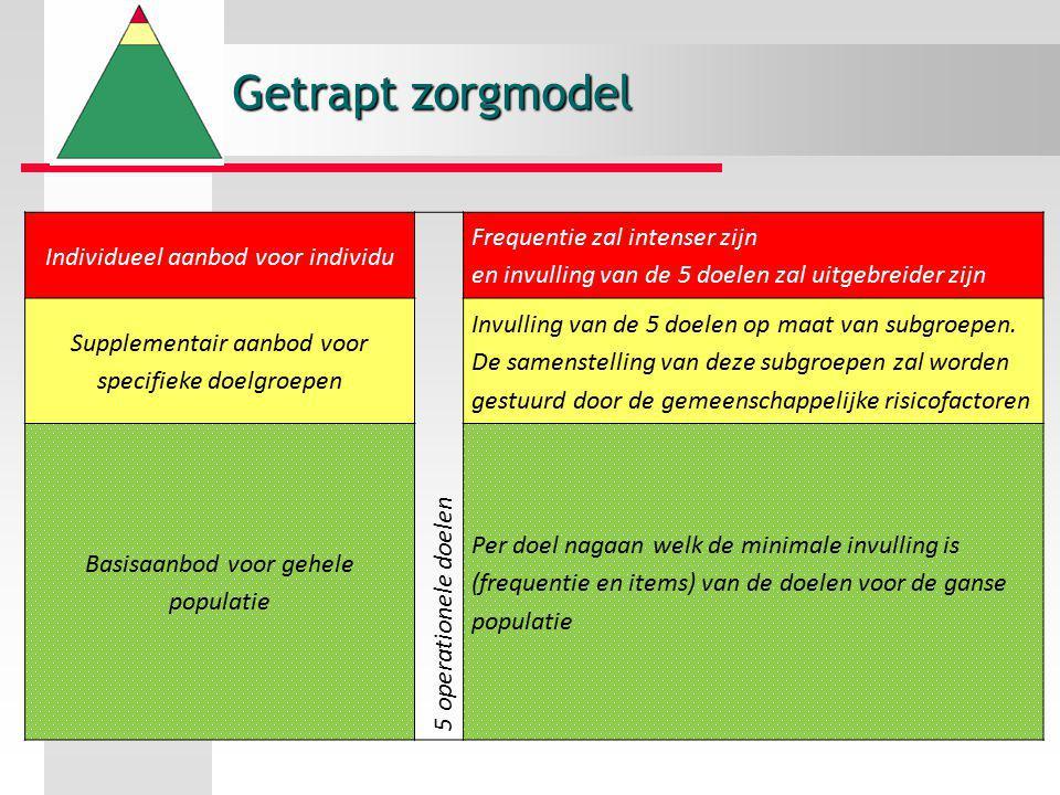 Getrapt zorgmodel Individueel aanbod voor individu. 5 operationele doelen.