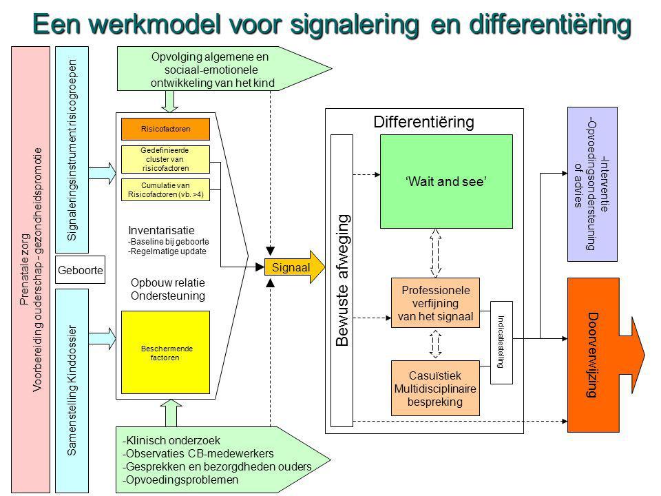 Een werkmodel voor signalering en differentiëring