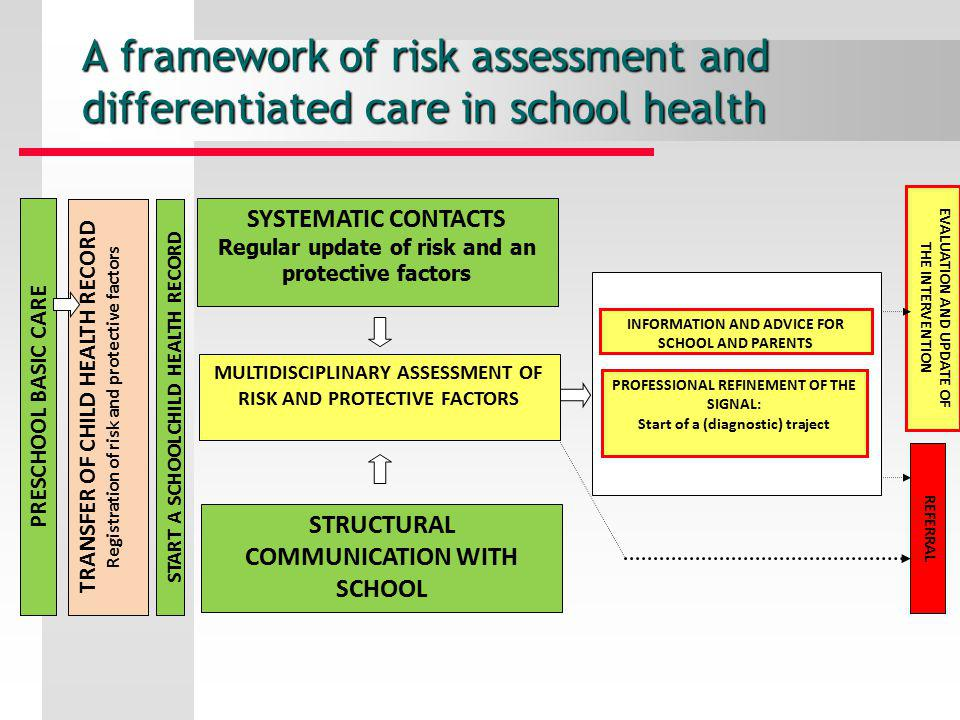 Regular update of risk and an protective factors