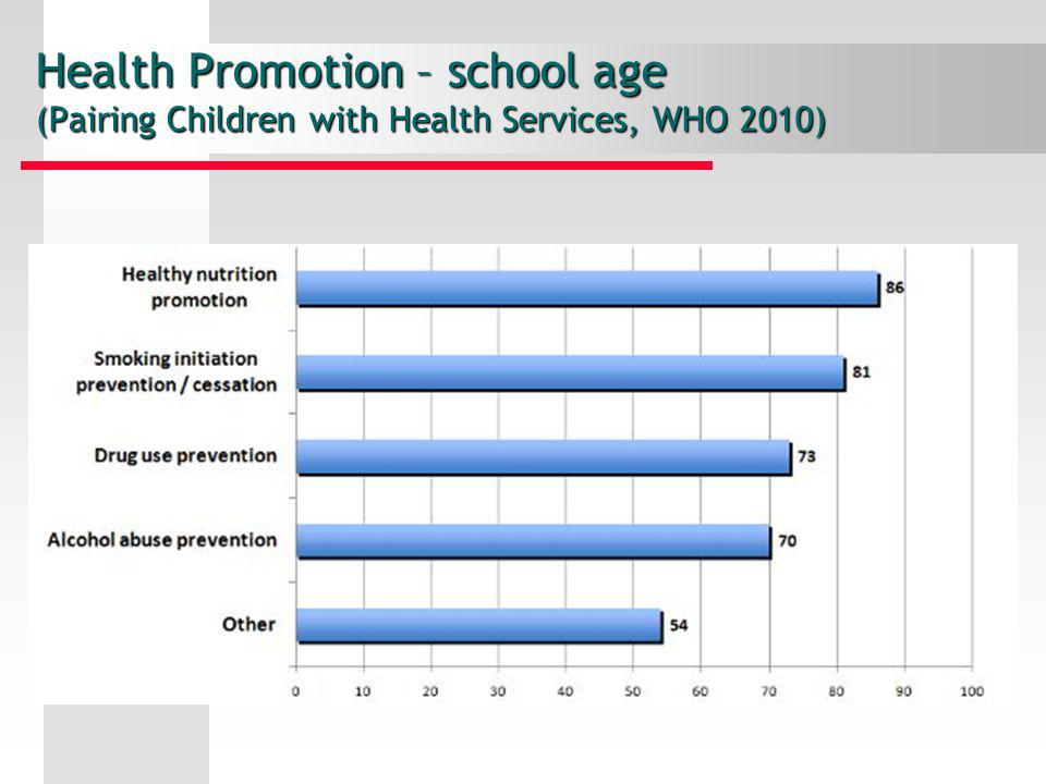 Health Promotion – school age (Pairing Children with Health Services, WHO 2010)