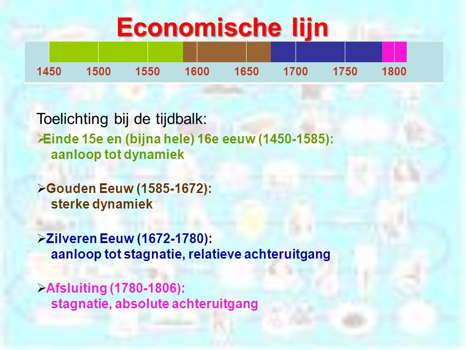 Economische lijn Toelichting bij de tijdbalk: