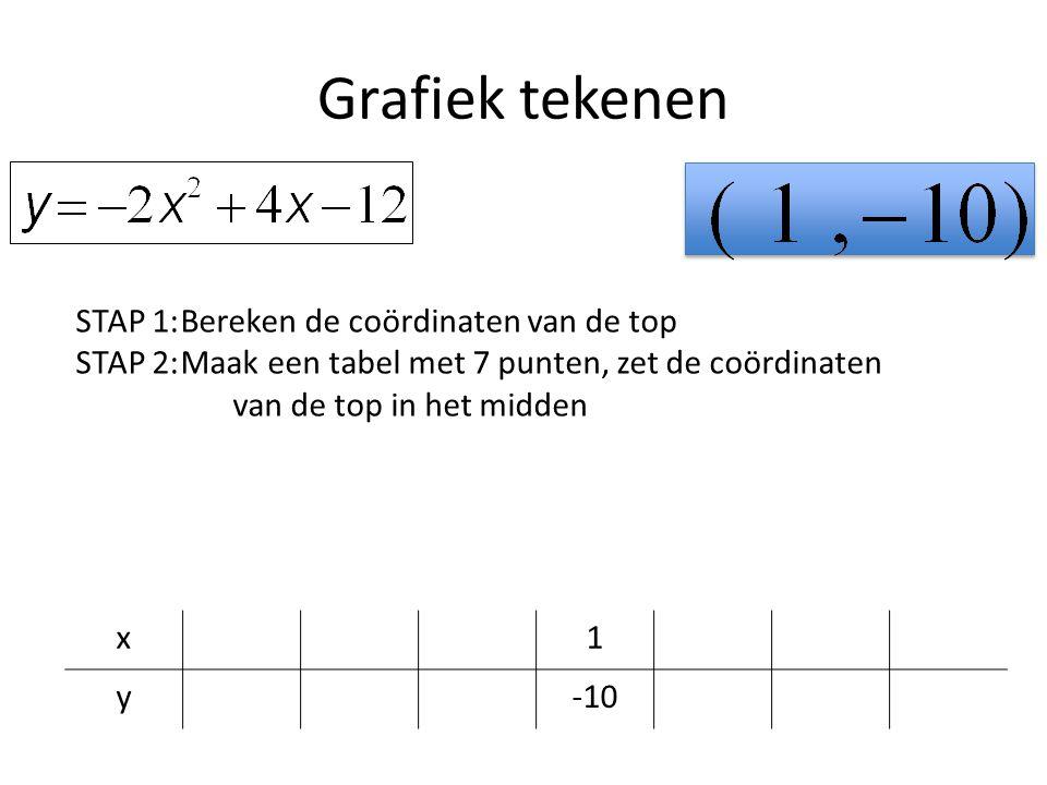 Grafiek tekenen STAP 1: Bereken de coördinaten van de top