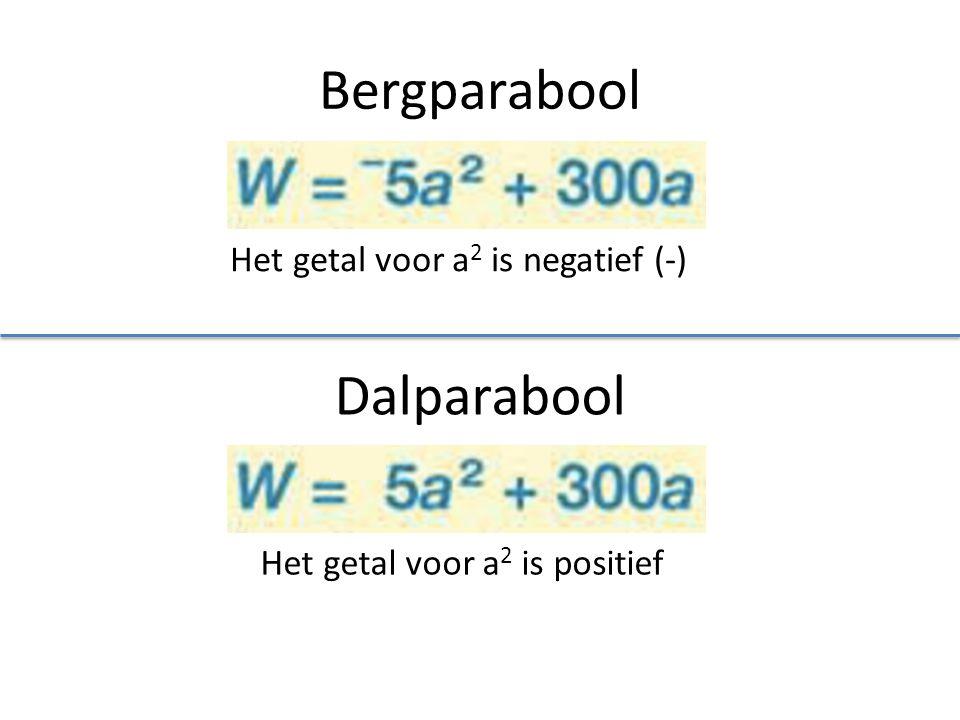 Bergparabool Dalparabool Het getal voor a2 is negatief (-)