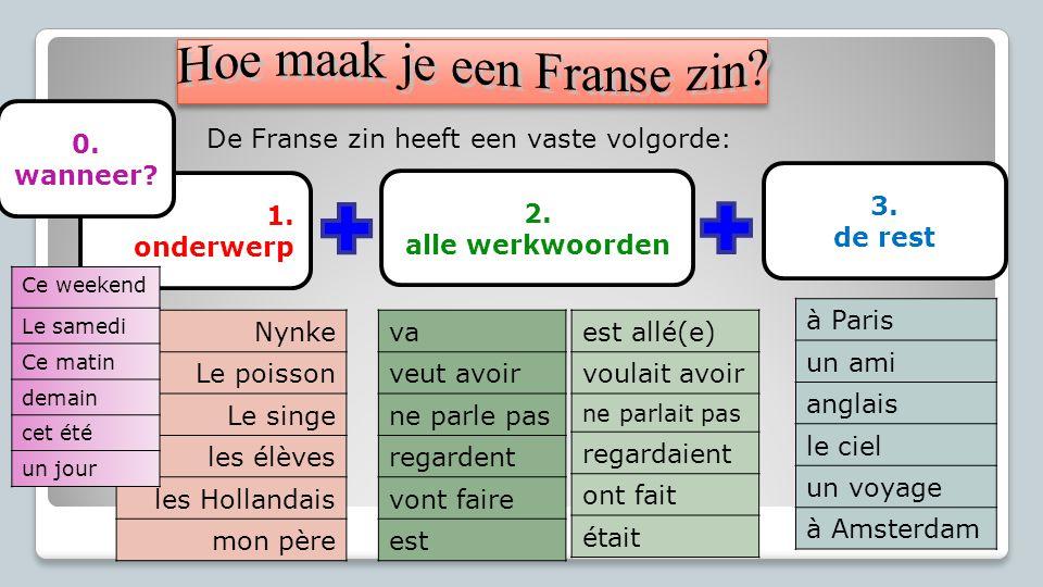 Hoe maak je een Franse zin