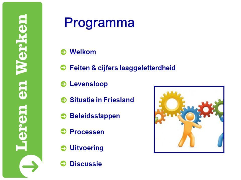 Programma Welkom Feiten & cijfers laaggeletterdheid Levensloop