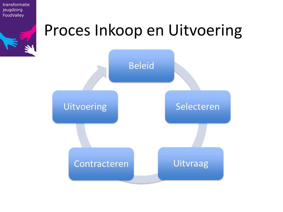 Proces Inkoop en Uitvoering