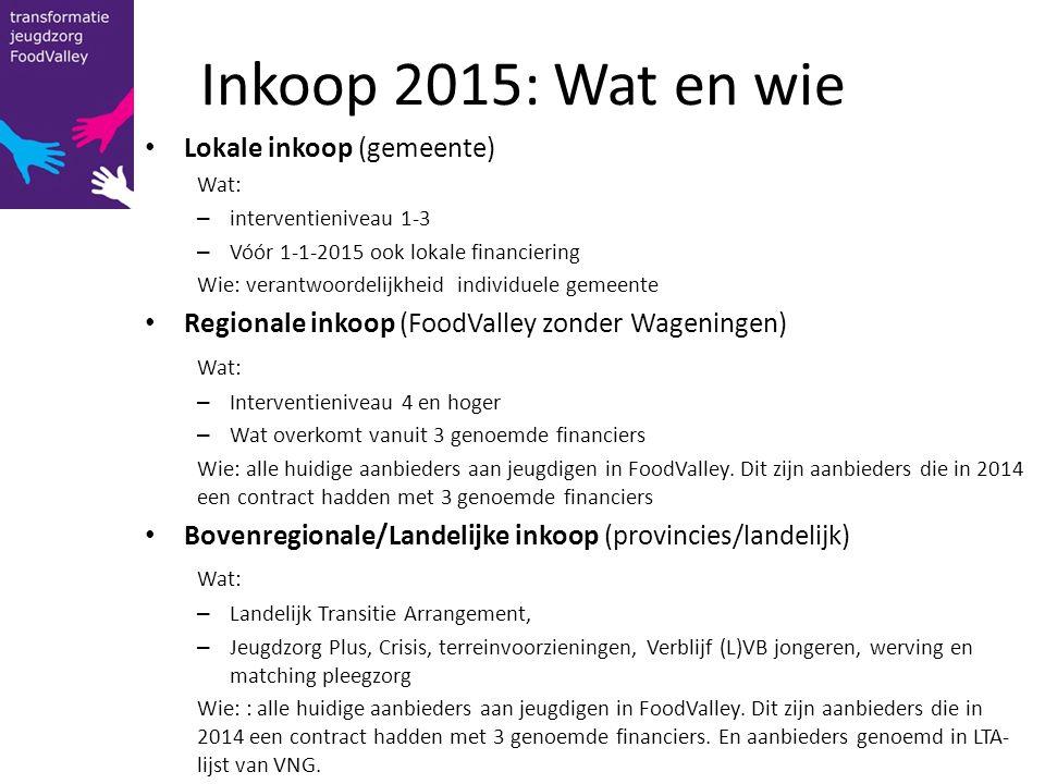 Inkoop 2015: Wat en wie Lokale inkoop (gemeente)
