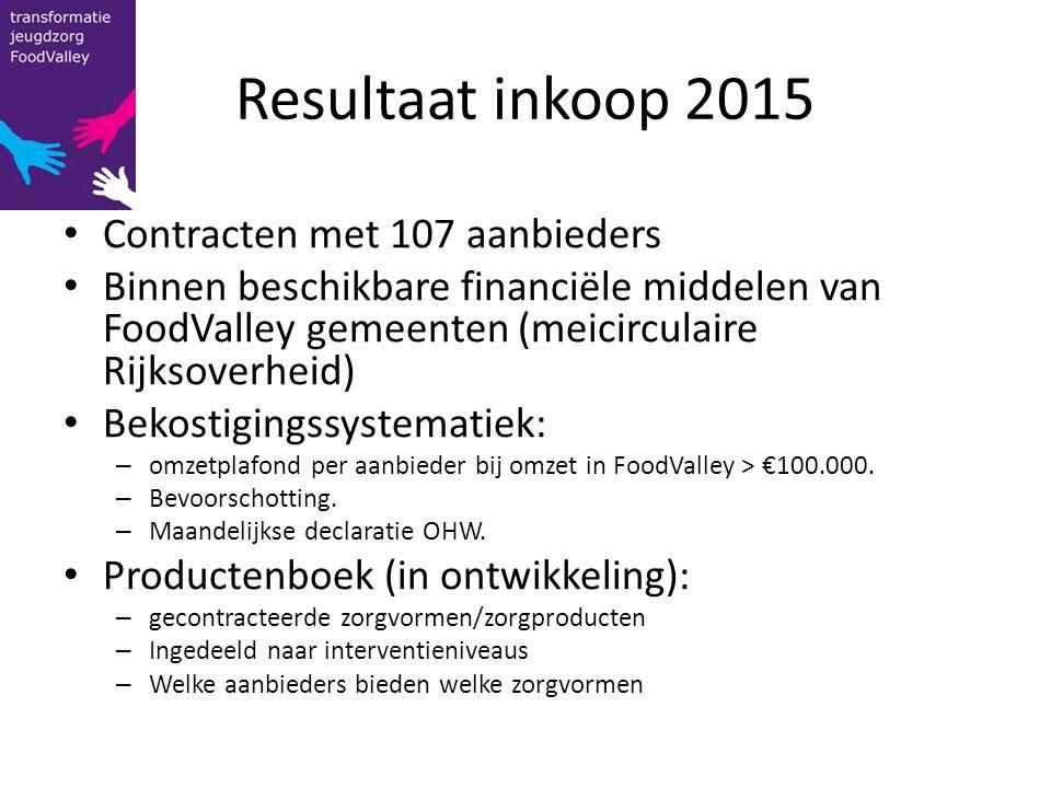 Resultaat inkoop 2015 Contracten met 107 aanbieders