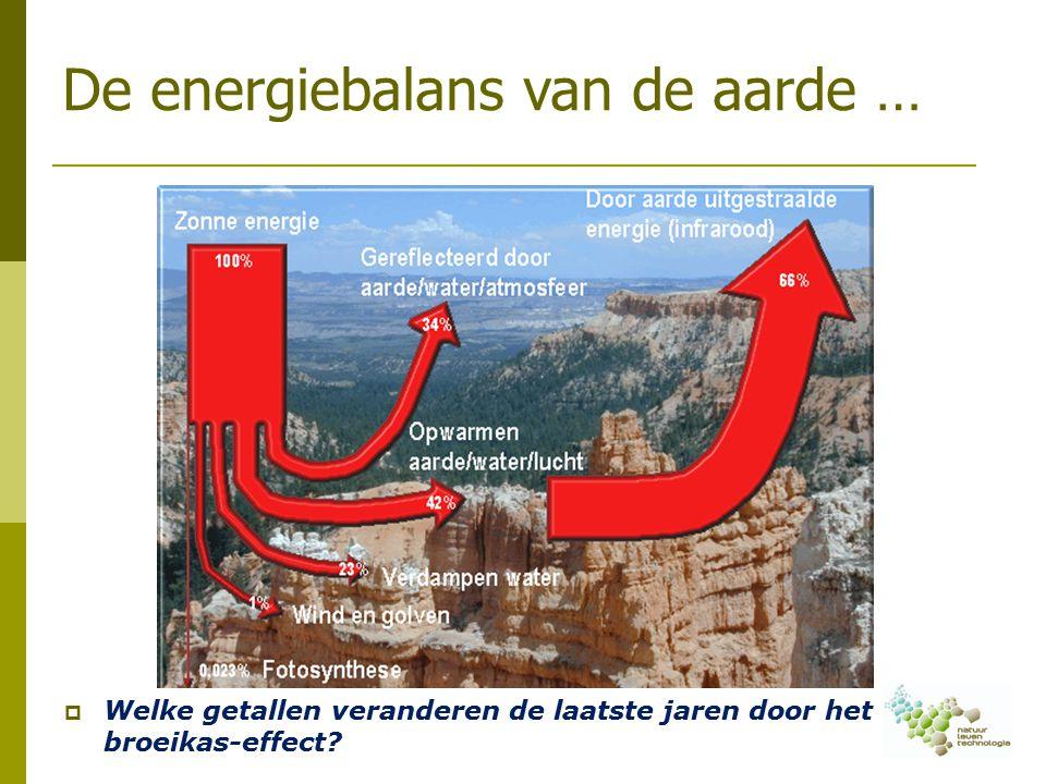 De energiebalans van de aarde …