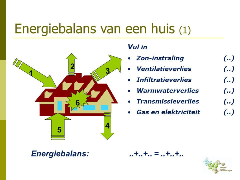 Energiebalans van een huis (1)
