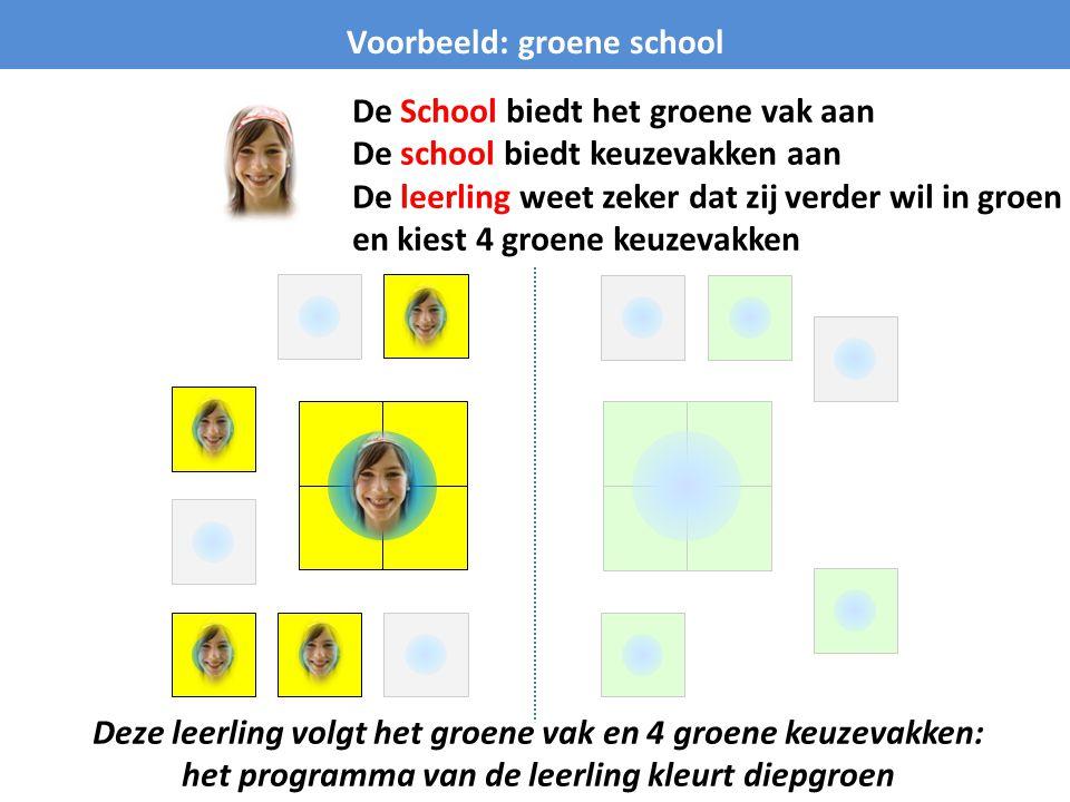 Voorbeeld: groene school