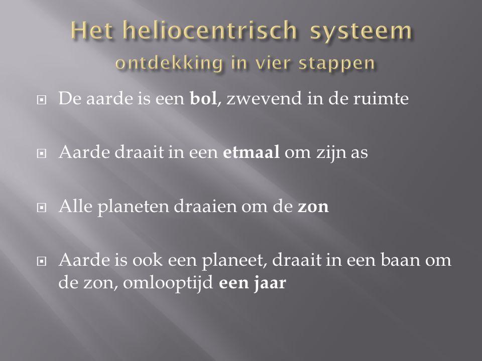 Het heliocentrisch systeem ontdekking in vier stappen