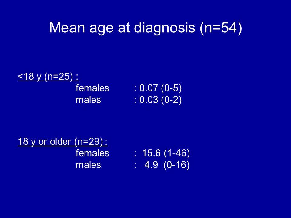 Mean age at diagnosis (n=54)