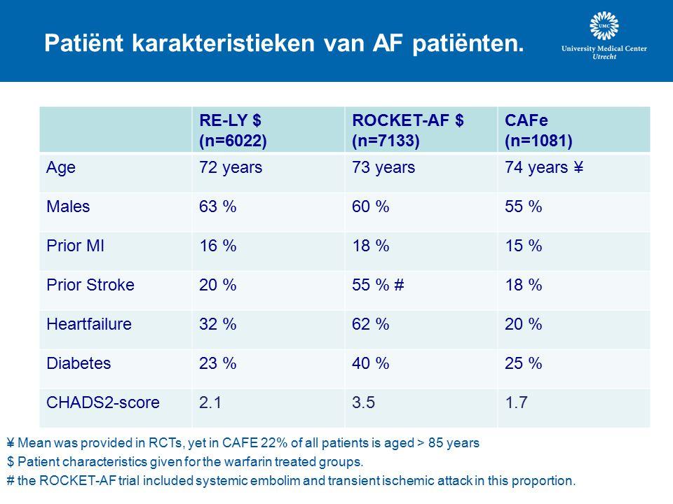 Patiënt karakteristieken van AF patiënten.