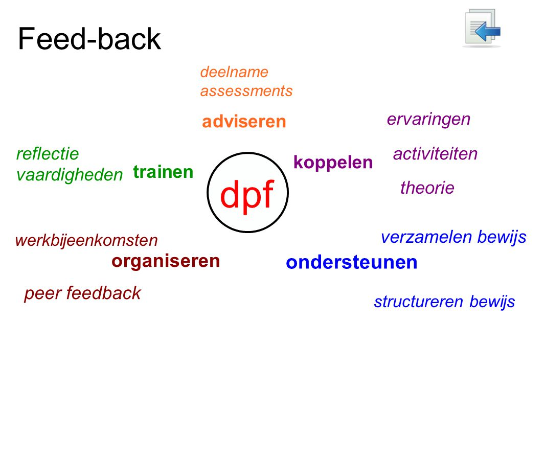 dpf Feed-back ondersteunen organiseren adviseren koppelen trainen