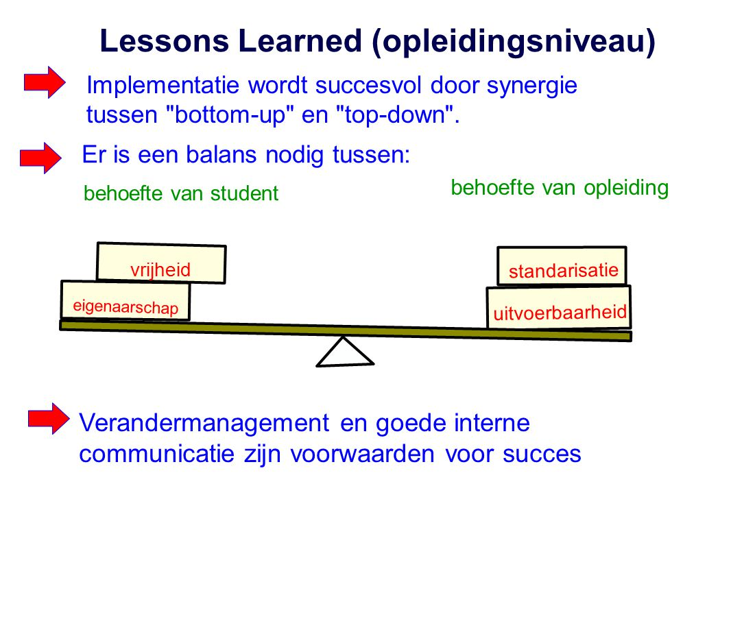 Lessons Learned (opleidingsniveau)